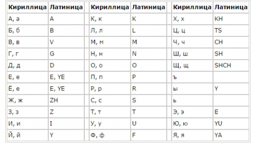 Буквы латиницы